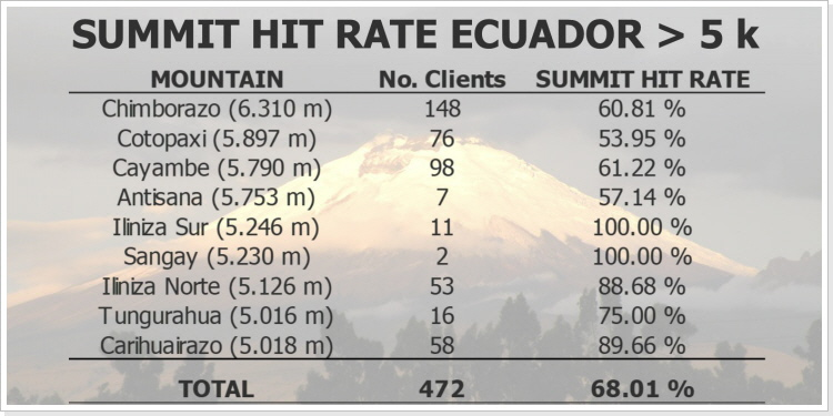 Summit Hit Rate